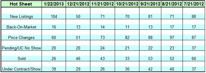 Lake Norman Real Estate's January 2013 Hot Sheet Analysis