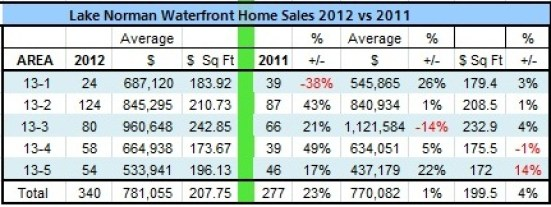 Waterfront Lake Norman home sales analysis 2012 vs 2011