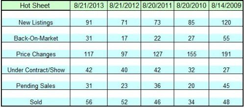 Lake Norman Real Estate's August 2013 Hot Sheet all months