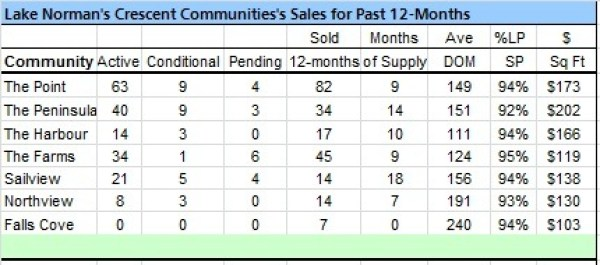 Lake Norman Real Estate's Crescent Communities Sales Analysis  March 2012