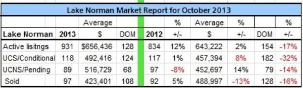 Lake Norman Real Estate's October 2013 Sales Analysis