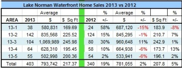 Lake Norman's waterfront home sales by the 5 areas