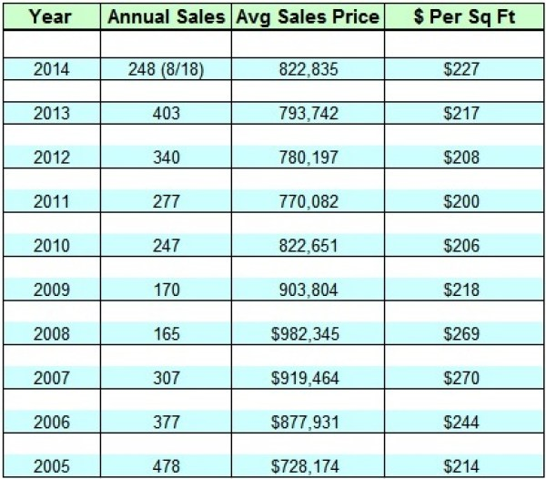 Lake Norman Waterfront Real Estate Sales in 2014