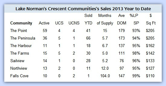 Crescent Communities Sales Analysis  November 2013 revised framed
