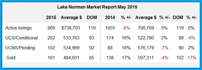 Lake Norman Real Estate's Market Report May 2015