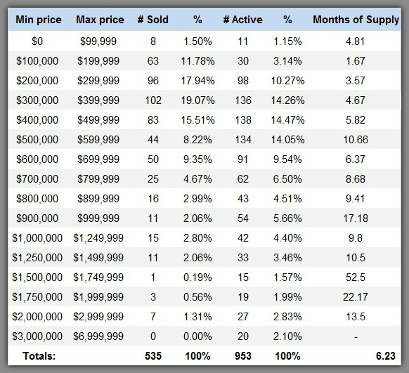Lake Norman market report by price range