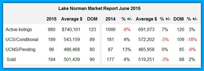 Lake Norman Real Estate's June 2015 Market Report Chart