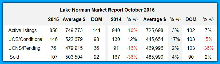 Lake Norman Market Report for October 2015
