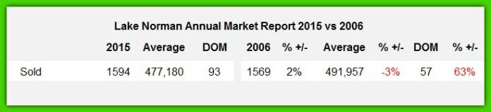 Lake Norman Real Estate's Sales Analysis 2015 vs 2006