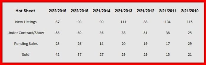 Lake Norman real estate hot sheet analysis February 2016