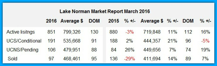 Lake Norman Real Estate March 2016 Home Sales Analysis