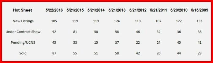 Lake Norman Hot Sheet home sales chart