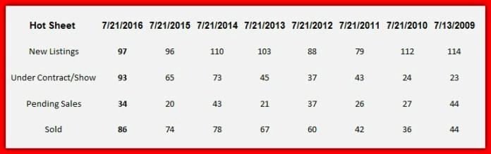 Lake Norman market report July 2016