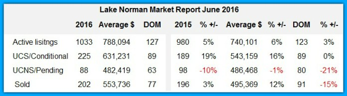 Lake Norman real estate sales analysis June 2016