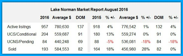 Lake Norman Market Report August 2016