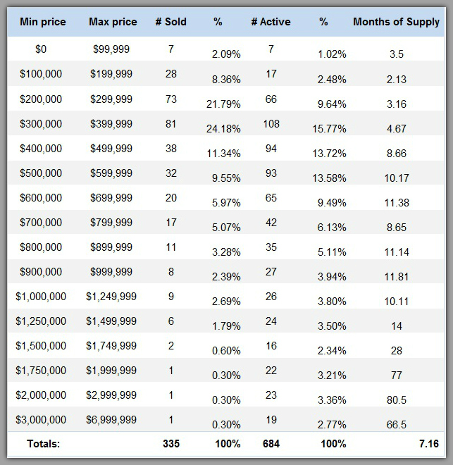 Lake Norman home sales by price range for 4th Quarter 2015