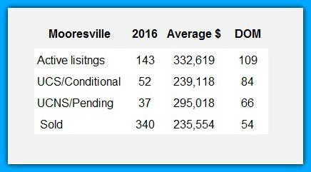 Mooresville's Zip Code 28115 Market Report