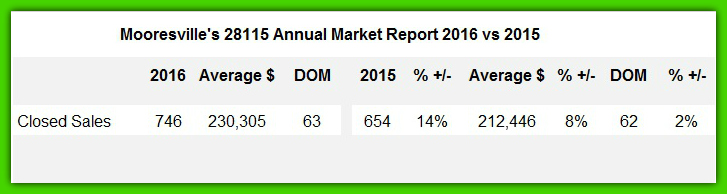 Town of Mooresville Market Report 2016 vs 2015