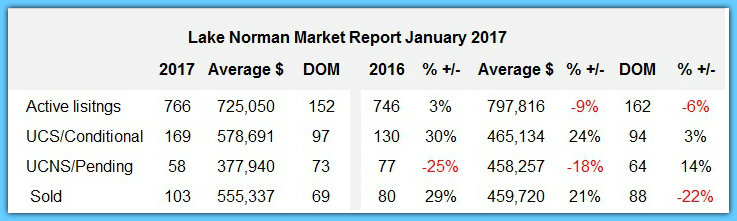 Lake Norman real estate market report for January 2017