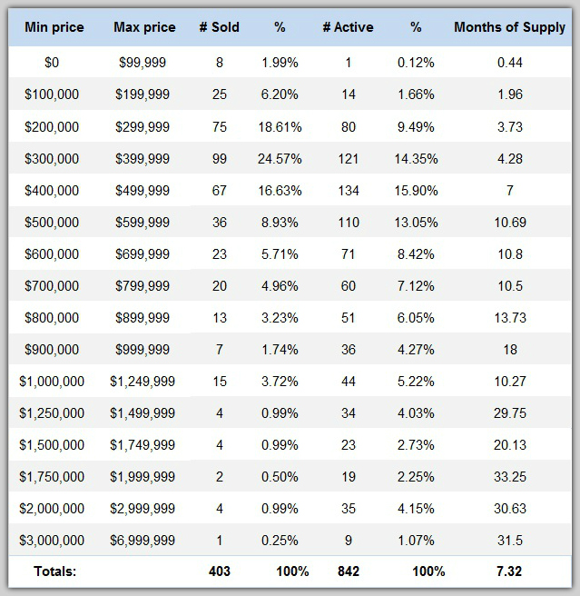 Lake Norman Real Estate's Market Report by Price Range