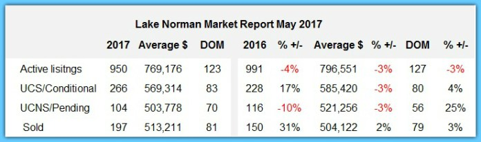 Lake Norman real estate market report May 2017