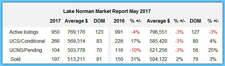 Lake Norman real estate market report May 2017