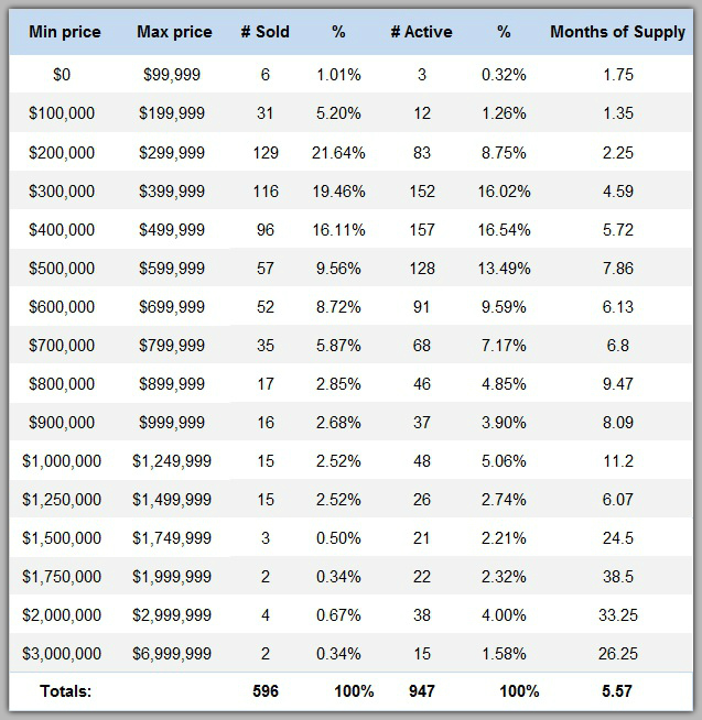 Lake Norman Real Estate's Marktet Report by price range 2nd Quarter 2017