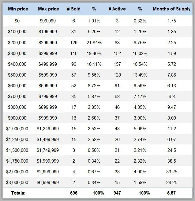 Lake Norman Real Estate's Marktet Report by price range 2nd Quarter 2017