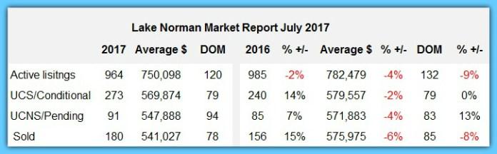 Lake Norman Real Estate Sales Spread Sheet July 2017