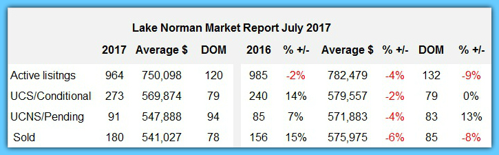 Lake Norman Real Estate Sales Spread Sheet July 2017