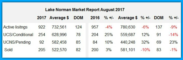 Lake Norman Market Report August 2017