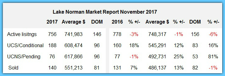 Lake Norman Real Estate Home Sales Report