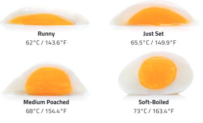 prefer eggs