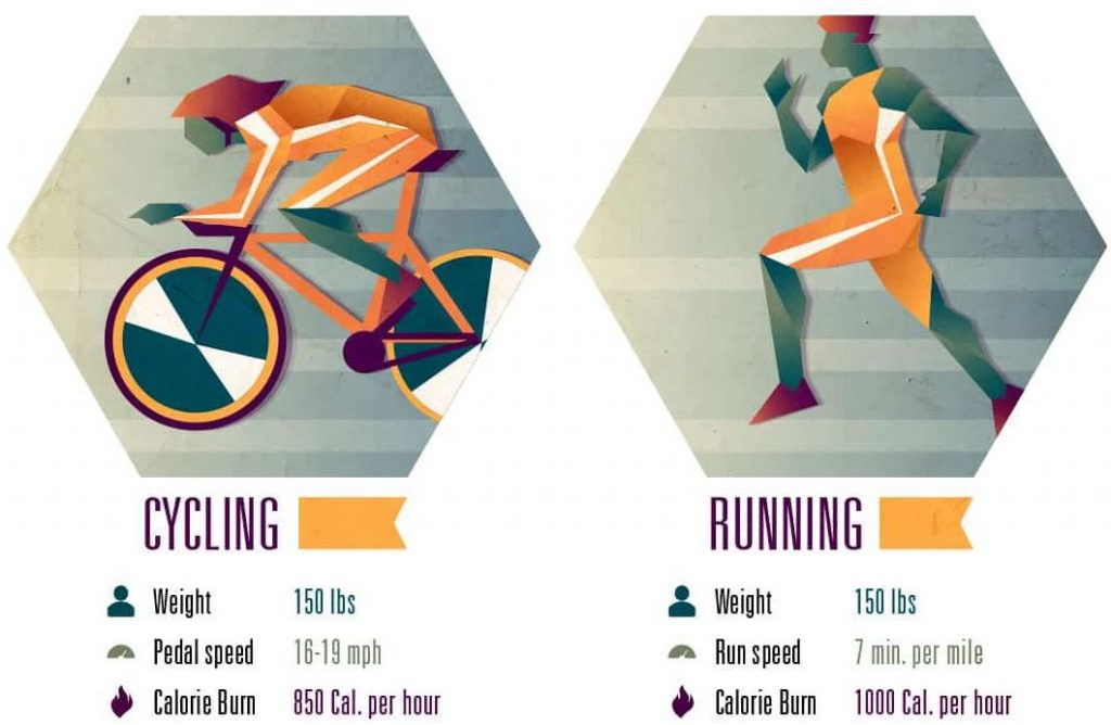Running or Biking: Which is better Workout? (May 2020 ...