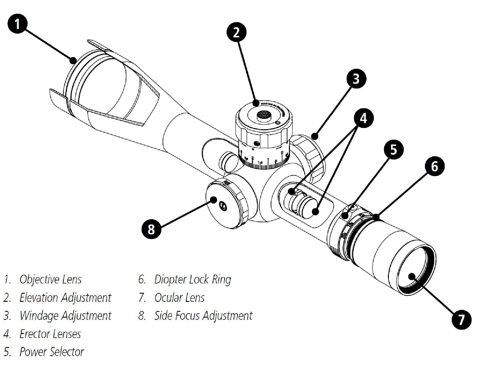 Comprehensive Guide to Rifle Scopes