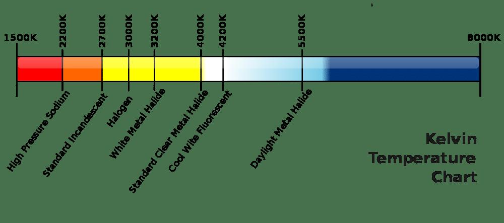 Kalvin temprature chart