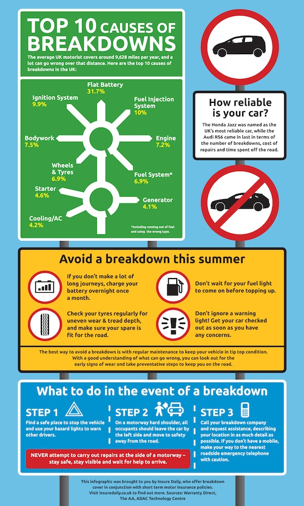 Infographic - Top 10 Causes of Breakdowns