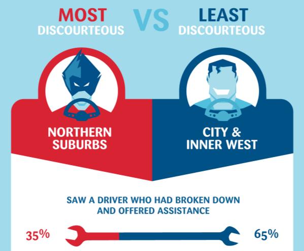 Most vs. Least Discourteous