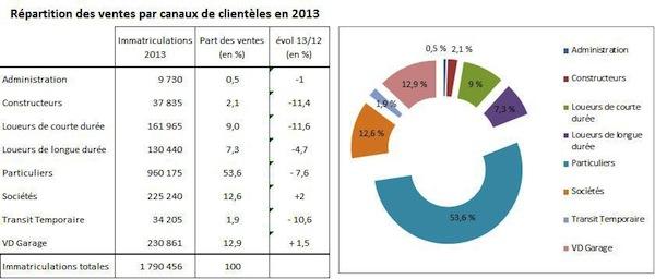 vente-par-canaux-2013