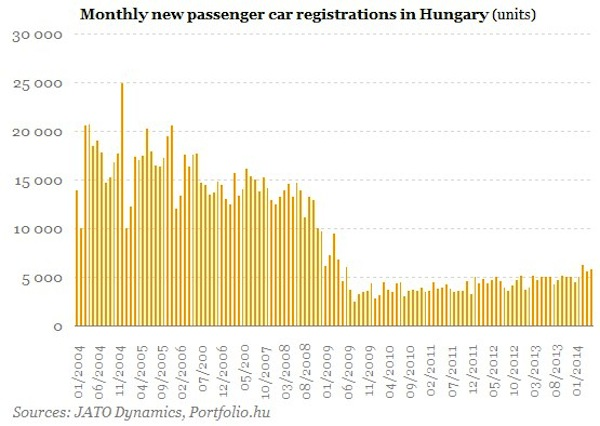 Hungary 2004-2014 monthly