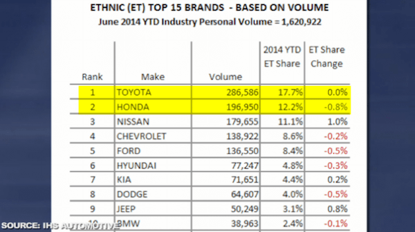 Top 10 brands to Ethnic buyers