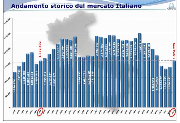 Italy 1978 2015