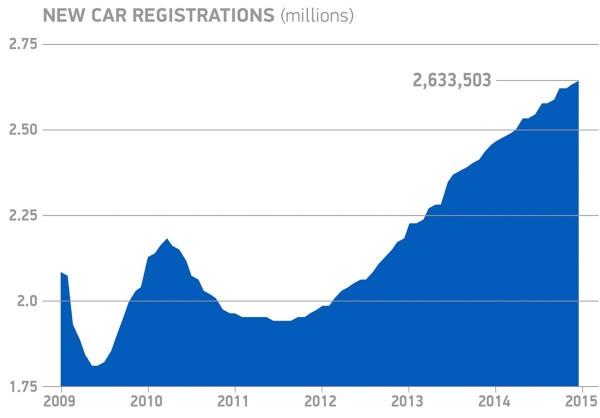 UK-car-registrations_1215_1
