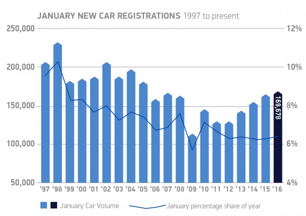 January-new-car-registrations-1997-to-present