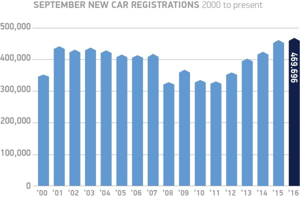september-new-car-registrations-2000-to-present-chart-900x594