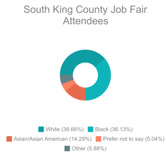 Pie chart-job fair demographics (2)