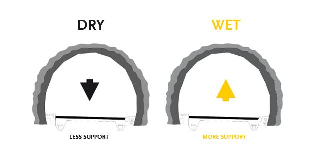 Advantages of mechanized wet-mix shotcreting in comparison