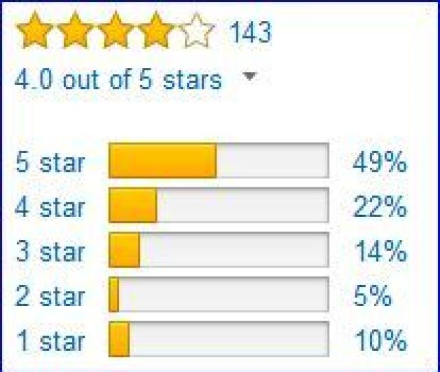 Rating By Amazon Customers