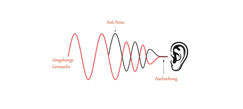 What is Noise Cancelling Technology?