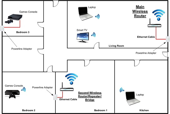Directv Swm Setup Diagram Wiring Harness DirecTV Installer